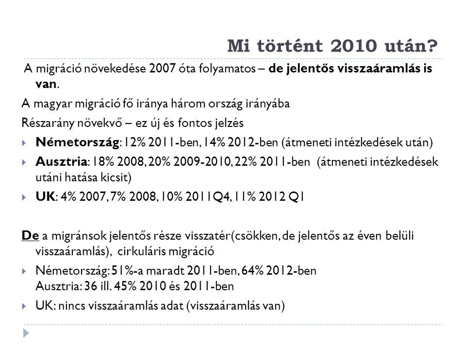 Mi történt 2010 után? A migráció növekedése 2007 óta folyamatos – de jelentős visszaáramlás is van. A magyar migráció fő iránya három ország irányába