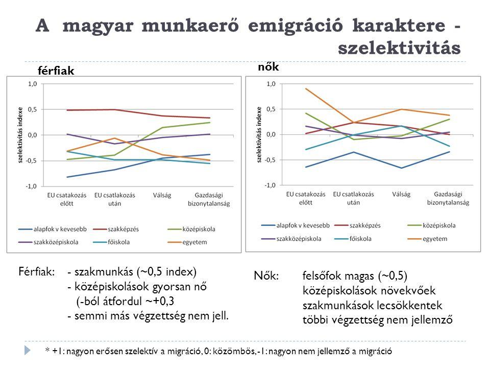 A magyar munkaerő emigráció karaktere - szelektivitás * +1: nagyon erősen szelektív a migráció, 0: közömbös, -1: nagyon nem jellemző a migráció férfia