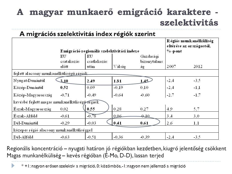 A magyar munkaerő emigráció karaktere - szelektivitás A migrációs szelektivitás index régiók szerint * +1: nagyon erősen szelektív a migráció, 0: közö