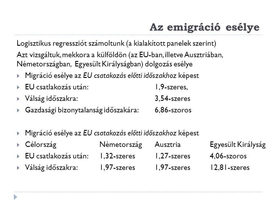 Az emigráció esélye Logisztikus regressziót számoltunk (a kialakított panelek szerint) Azt vizsgáltuk, mekkora a külföldön (az EU-ban, illetve Ausztri