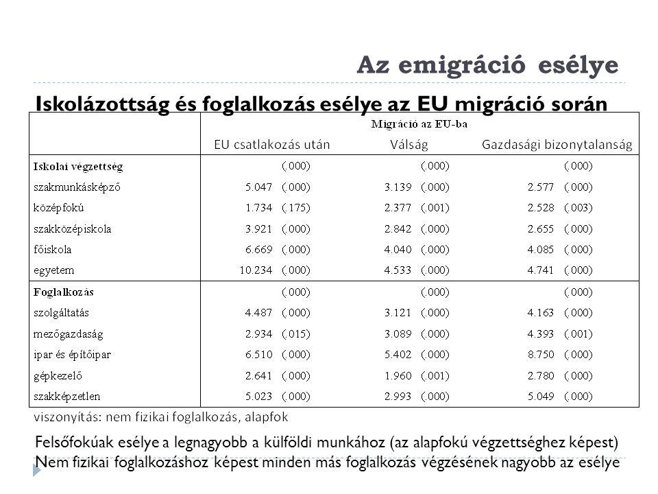 Az emigráció esélye Iskolázottság és foglalkozás esélye az EU migráció során Felsőfokúak esélye a legnagyobb a külföldi munkához (az alapfokú végzetts