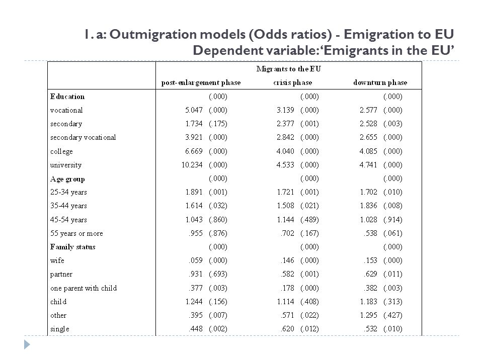 1. a: Outmigration models (Odds ratios) - Emigration to EU Dependent variable: 'Emigrants in the EU'