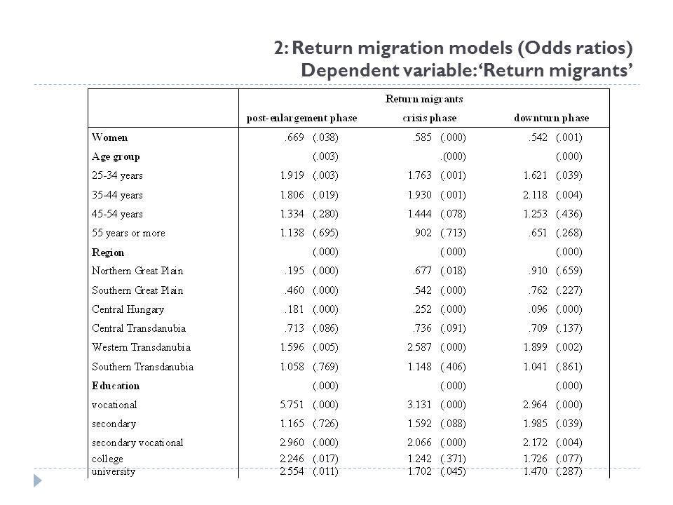 2: Return migration models (Odds ratios) Dependent variable: 'Return migrants'