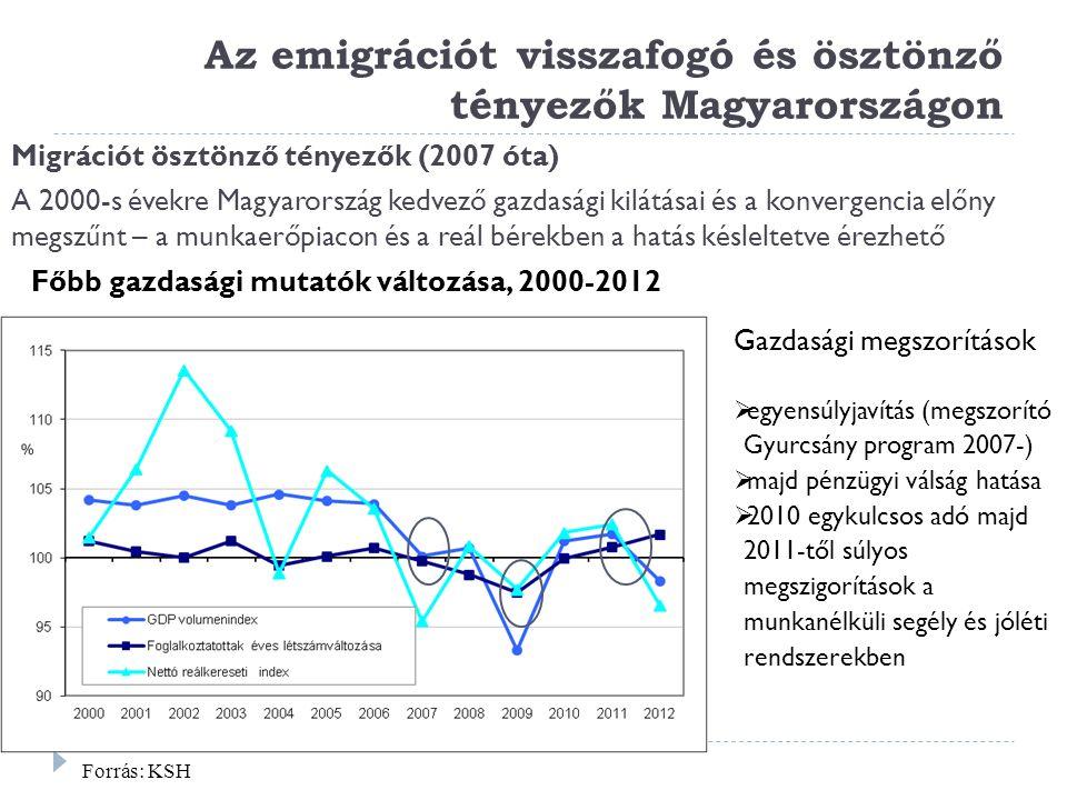 Az emigrációt visszafogó és ösztönző tényezők Magyarországon Migrációt ösztönző tényezők (2007 óta) A 2000-s évekre Magyarország kedvező gazdasági kil
