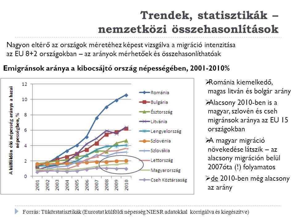 Trendek, statisztikák – nemzetközi összehasonlítások Forrás: Tükörstatisztikák (Eurostat külföldi népesség NIESR adatokkal korrigálva és kiegészítve)