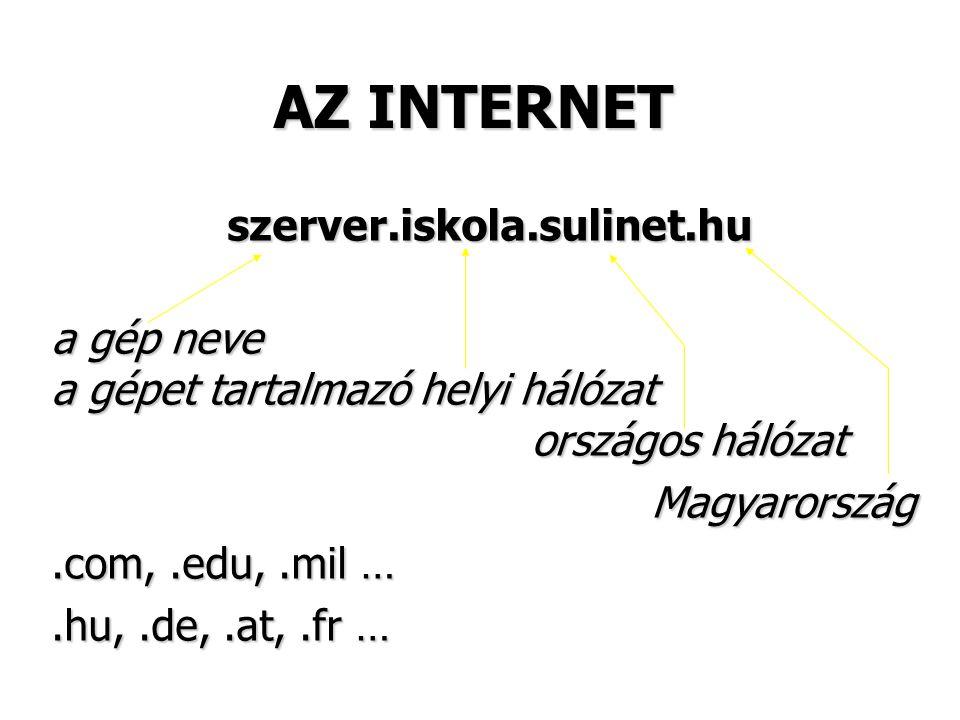 AZ INTERNET szerver.iskola.sulinet.hu szerver.iskola.sulinet.hu a gép neve a gépet tartalmazó helyi hálózat országos hálózat Magyarország Magyarország