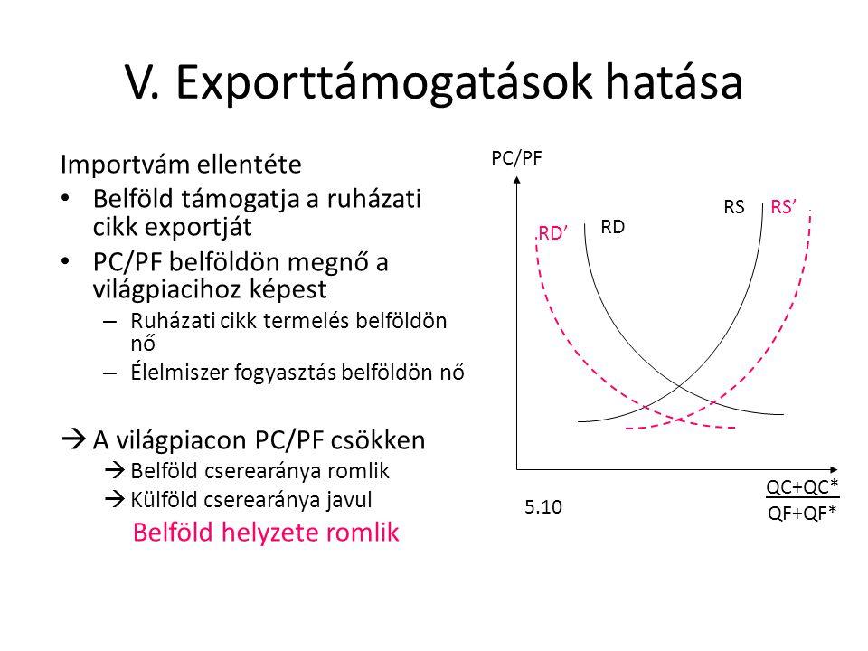 V. Exporttámogatások hatása Importvám ellentéte • Belföld támogatja a ruházati cikk exportját • PC/PF belföldön megnő a világpiacihoz képest – Ruházat