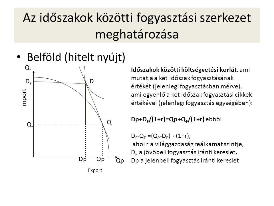 Az időszakok közötti fogyasztási szerkezet meghatározása • Belföld (hitelt nyújt) Qp QFQF D Q Időszakok közötti költségvetési korlát, ami mutatja a ké