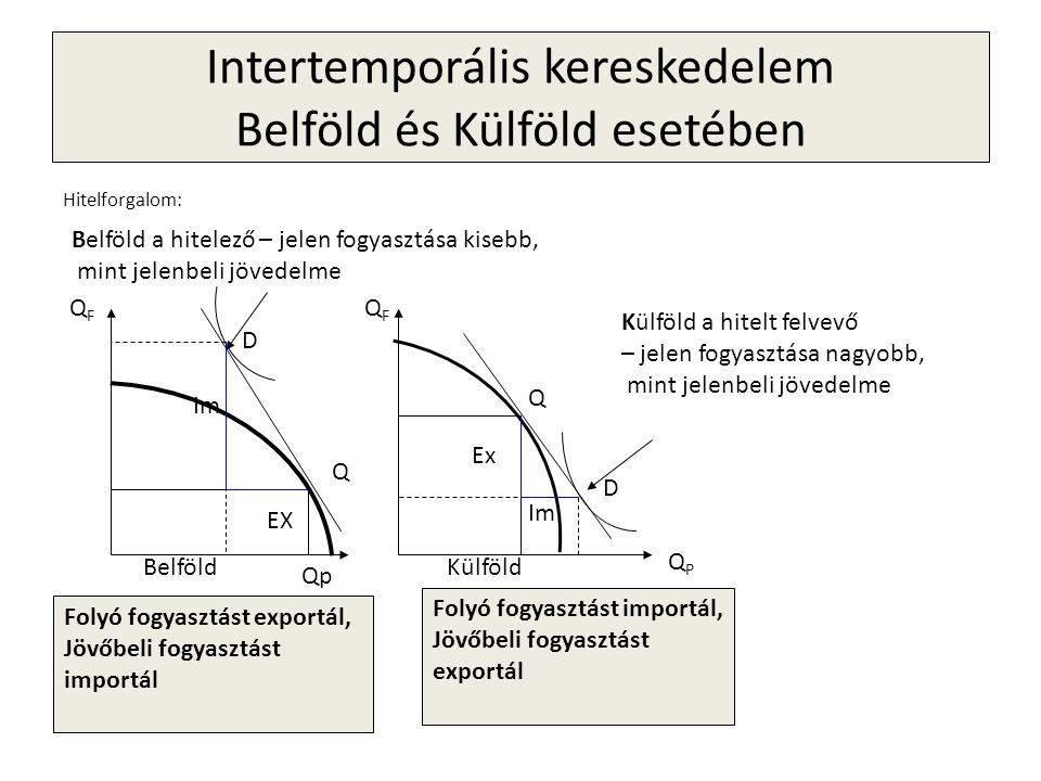 Intertemporális kereskedelem Belföld és Külföld esetében Hitelforgalom: Belföld a hitelező – jelen fogyasztása kisebb, mint jelenbeli jövedelme Folyó