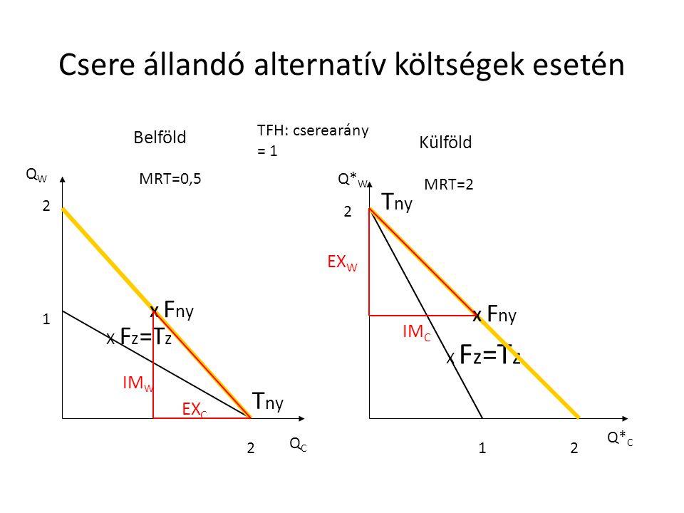 Csere állandó alternatív költségek esetén Belföld Külföld QWQW QCQC MRT=0,5 MRT=2 X F z =T z 1 2 2 2 12 T ny X F ny EX C IM W EX W IM C TFH: cserearán