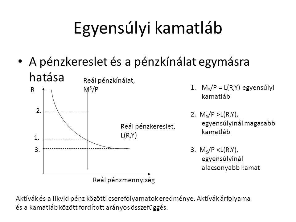 Egyensúlyi kamatláb • A pénzkereslet és a pénzkínálat egymásra hatása Reál pénzkereslet, L(R,Y) Reál pénzkínálat, M S /P R 2. 1. 3. 1.M S /P = L(R,Y)