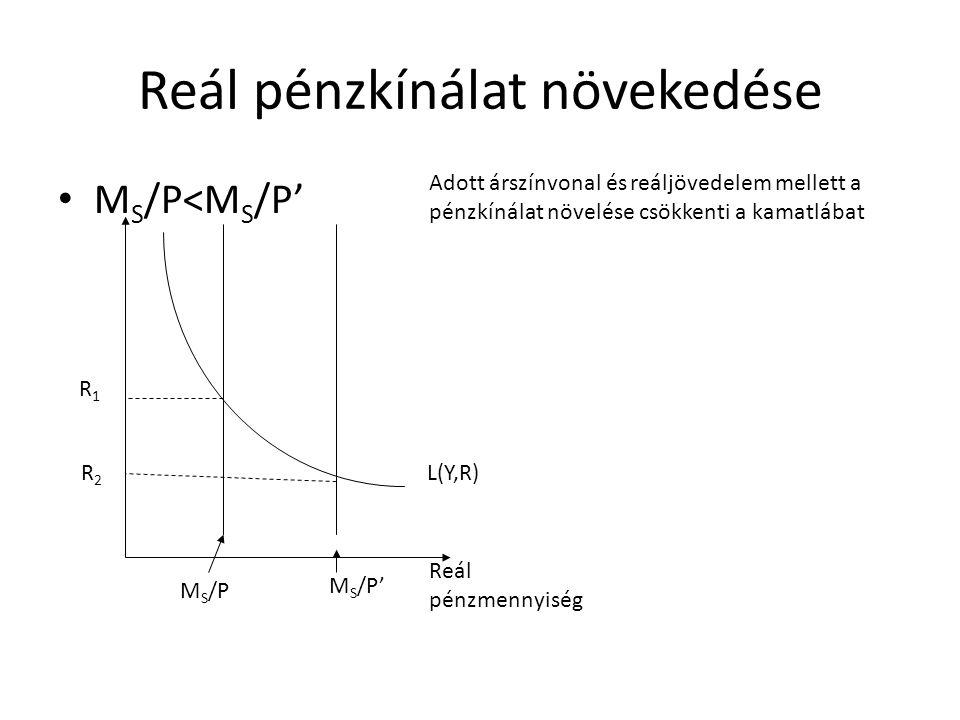 Reál pénzkínálat növekedése • M S /P<M S /P' L(Y,R) M S /P M S /P' R1R1 R2R2 Adott árszínvonal és reáljövedelem mellett a pénzkínálat növelése csökken