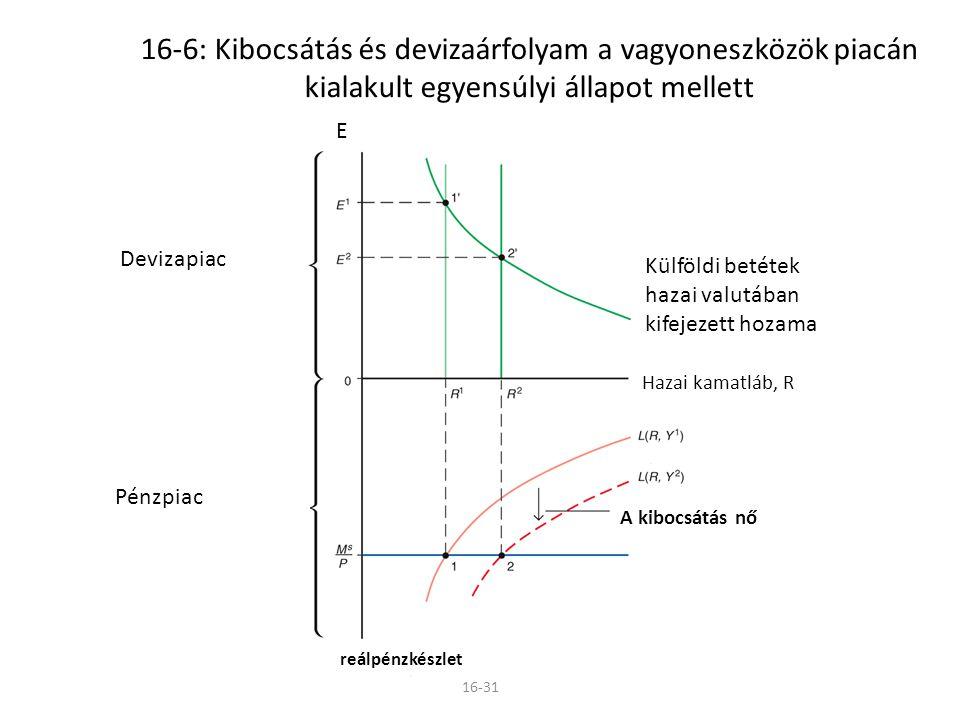 16-31 16-6: Kibocsátás és devizaárfolyam a vagyoneszközök piacán kialakult egyensúlyi állapot mellett Devizapiac Pénzpiac Külföldi betétek hazai valut