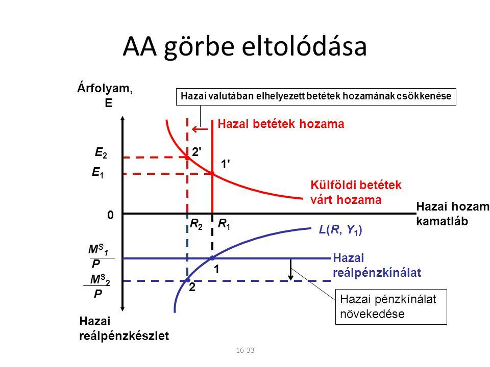 16-33 Hazai pénzkínálat növekedése M S 2 P R2R2 2 E2E2 2'2' Hazai valutában elhelyezett betétek hozamának csökkenése E1E1 1'1' Hazai betétek hozama Kü