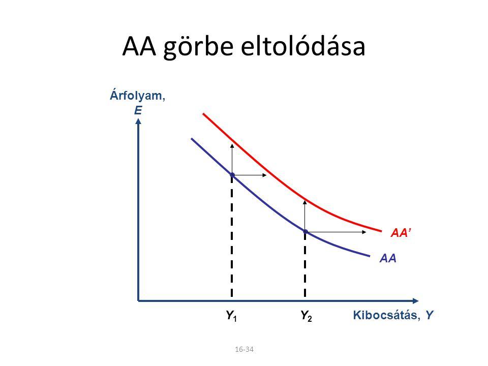 16-34 AA görbe eltolódása Kibocsátás, Y Árfolyam, E AA Y1Y1 Y2Y2 AA'