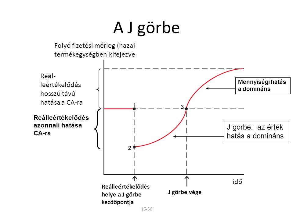 16-36 A J görbe J görbe: az érték hatás a domináns Mennyiségi hatás a domináns Reálleértékelődés azonnali hatása CA-ra Folyó fizetési mérleg (hazai te