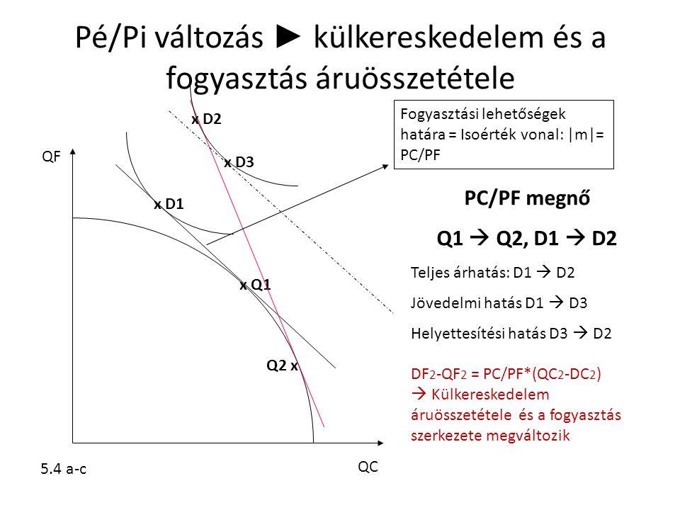 Pé/Pi változás ► külkereskedelem és a fogyasztás áruösszetétele QC QF x Q1 x D1 Q2 x x D2 x D3 PC/PF megnő Q1  Q2, D1  D2 Teljes árhatás: D1  D2 Jö