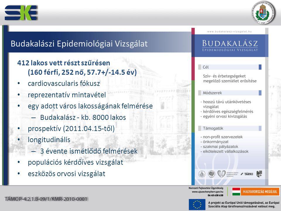 Budakalászi Epidemiológiai Vizsgálat 412 lakos vett részt szűrésen (160 férfi, 252 nő, 57.7+/-14.5 év) • cardiovascularis fókusz • reprezentatív mintavétel • egy adott város lakosságának felmérése – Budakalász - kb.