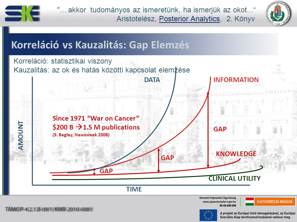 "Korreláció vs Kauzalitás: Gap Elemzés INFORMATION KNOWLEDGE GAP TIME AMOUNT DATA CLINICAL UTILITY Since 1971 ""War on Cancer"" $200 B  1.5 M publicatio"