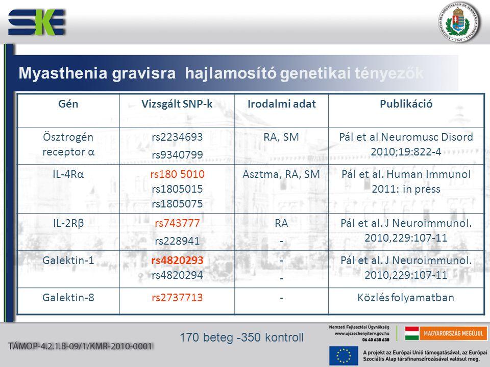 GénVizsgált SNP-kIrodalmi adatPublikáció Ösztrogén receptor α rs2234693 rs9340799 RA, SMPál et al Neuromusc Disord 2010;19:822-4 IL-4Rαrs180 5010 rs1805015 rs1805075 Asztma, RA, SMPál et al.