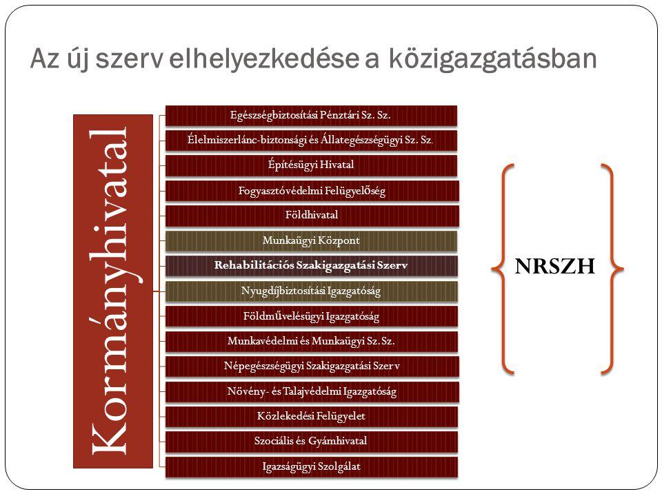 Az új szerv elhelyezkedése a közigazgatásban Kormányhivatal Egészségbiztosítási Pénztári Sz.
