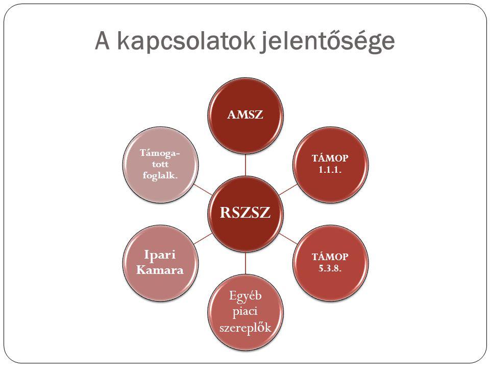 A kapcsolatok jelentősége RSZSZ AMSZ TÁMOP 1.1.1.TÁMOP 5.3.8.