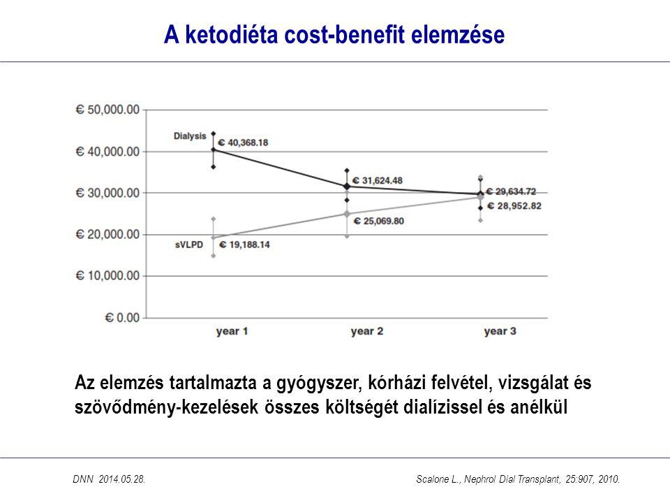 A ketodiéta cost-benefit elemzése Az elemzés tartalmazta a gyógyszer, kórházi felvétel, vizsgálat és szövődmény-kezelések összes költségét dialízissel és anélkül DNN 2014.05.28.Scalone L., Nephrol Dial Transplant, 25:907, 2010.