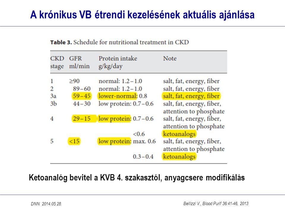 Az idejében kezdett, kontrollált Ketodiéta hatása A ketosav/aminosav- kombinált alacsony fehérje-diéta (Ketodiéta) kezeléssel az idős betegek túlélési esélye a dialízissel azonos volt DNN_2014.05.28.