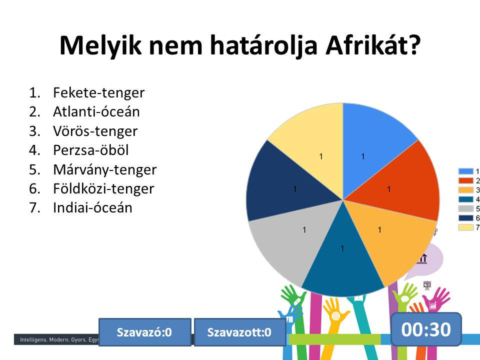 Melyik nem határolja Afrikát? 00:30 Szavazott:0Szavazó:0 1.Fekete-tenger 2.Atlanti-óceán 3.Vörös-tenger 4.Perzsa-öböl 5.Márvány-tenger 6.Földközi-teng