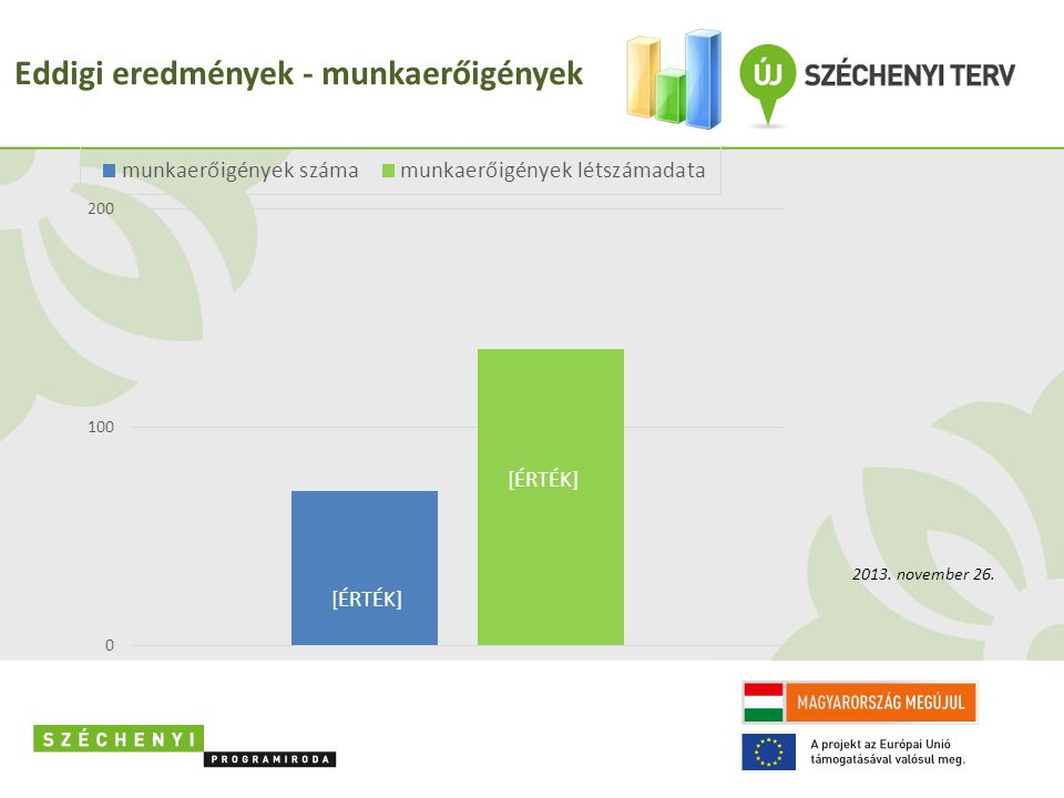 Eddigi eredmények - munkaerőigények 2013. november 26.