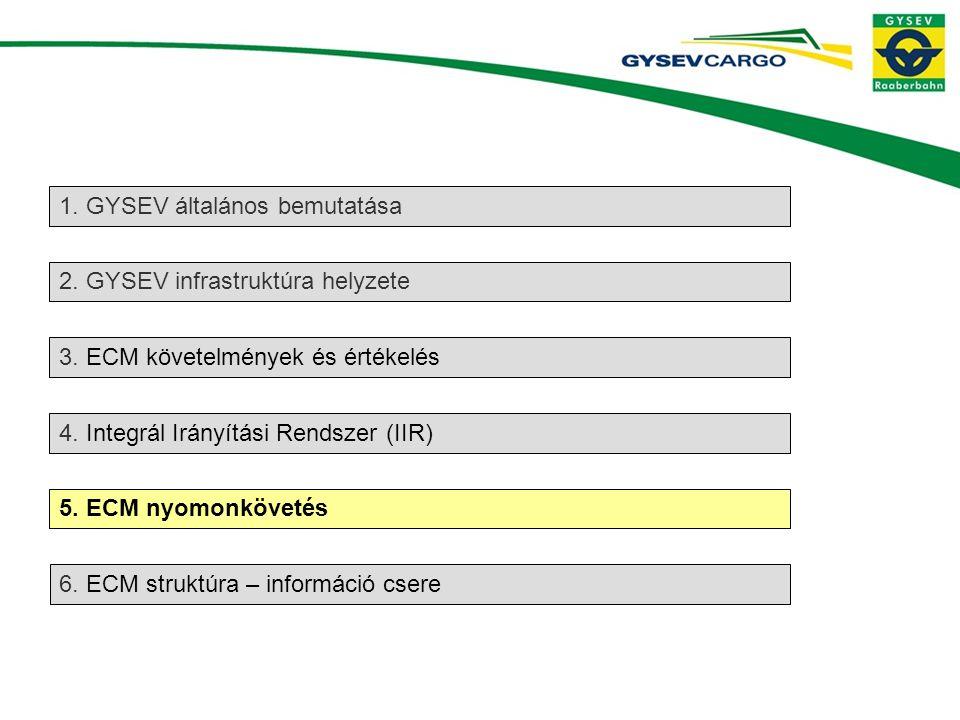 2.GYSEV infrastruktúra helyzete 3. ECM követelmények és értékelés 4.