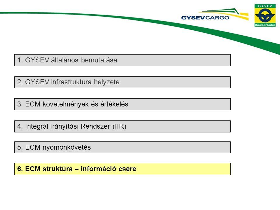 1.GYSEV általános bemutatása 6. ECM struktúra – információ csere 2.