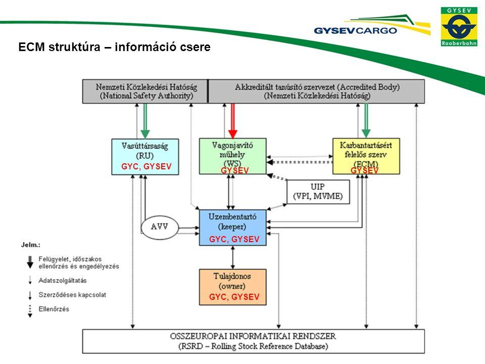 ECM struktúra – információ csere GYC, GYSEV GYSEV GYC, GYSEV GYSEV