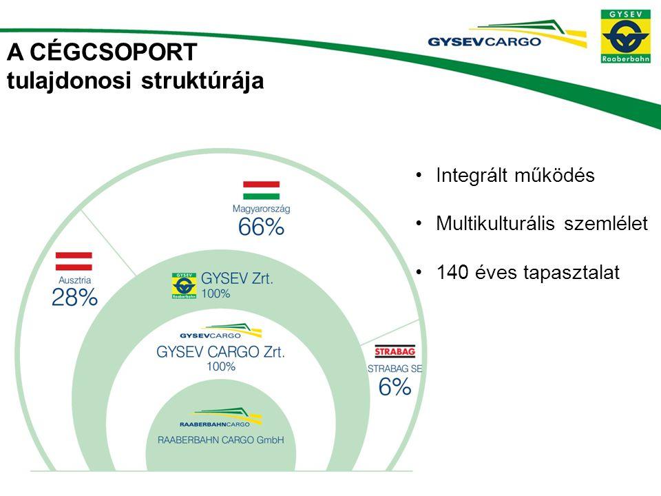 A CÉGCSOPORT tulajdonosi struktúrája •Integrált működés •Multikulturális szemlélet •140 éves tapasztalat