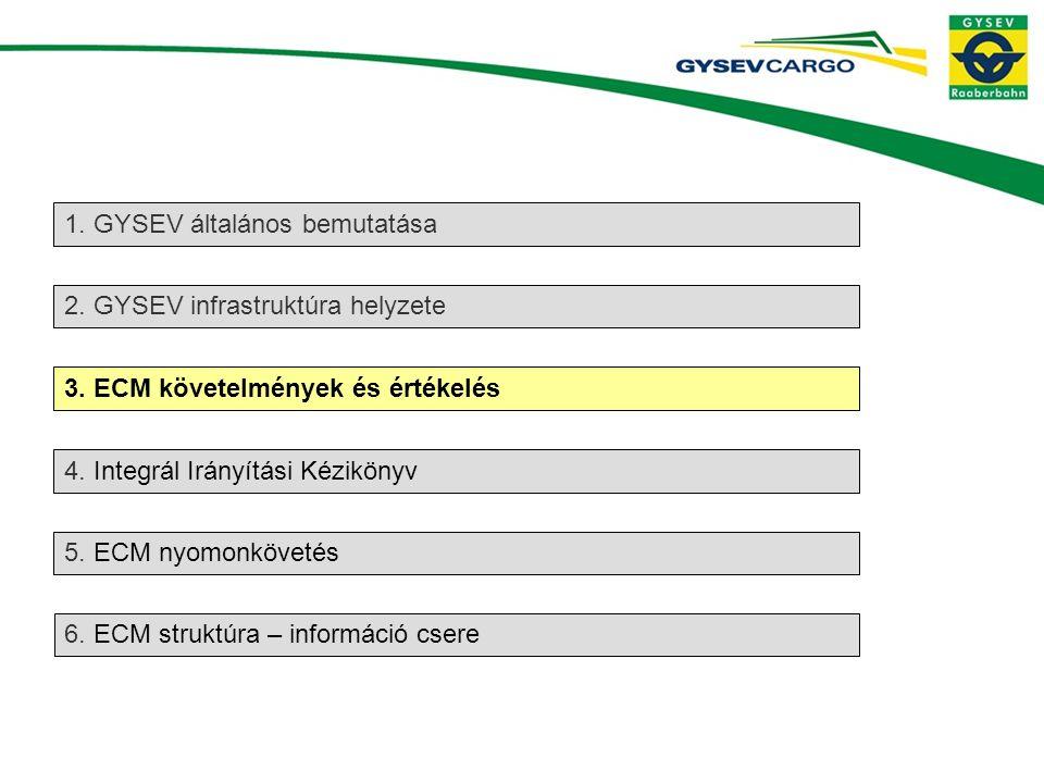 1.GYSEV általános bemutatása 5. ECM nyomonkövetés 2.