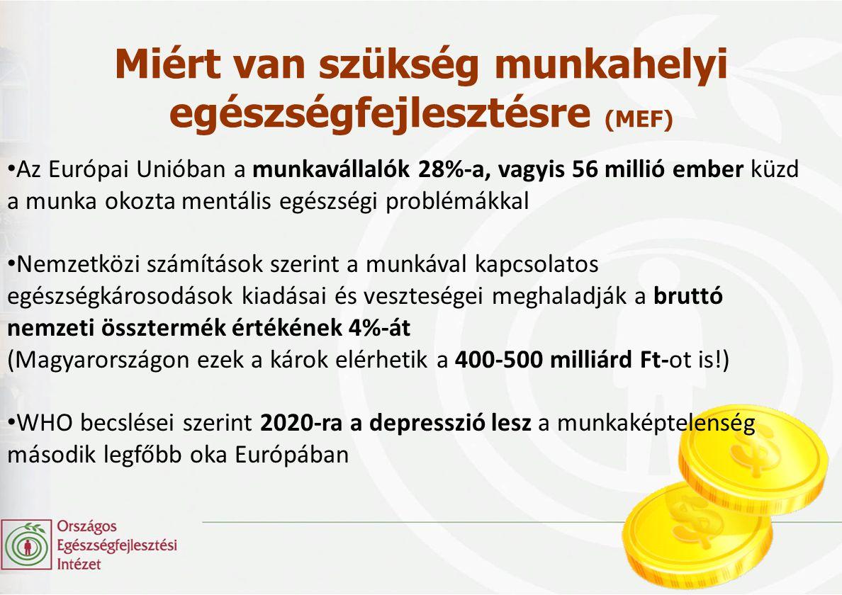 A sikeres munkahelyi egészségfejlesztés eredményei • A munkahelyi egészségfejlesztésbe befektetett minden egyes € költséghatékonysági elemzések alapján 2,5-4,8 € megtakarítást eredményez a vállalatoknak.