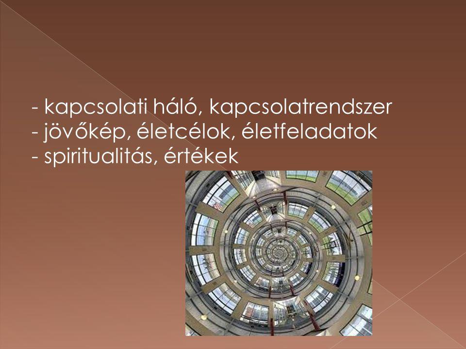 - kapcsolati háló, kapcsolatrendszer - jövőkép, életcélok, életfeladatok - spiritualitás, értékek