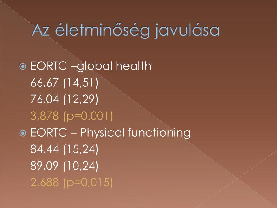  EORTC –global health 66,67 (14,51) 76,04 (12,29) 3,878 (p=0.001)  EORTC – Physical functioning 84,44 (15,24) 89,09 (10,24) 2,688 (p=0,015)