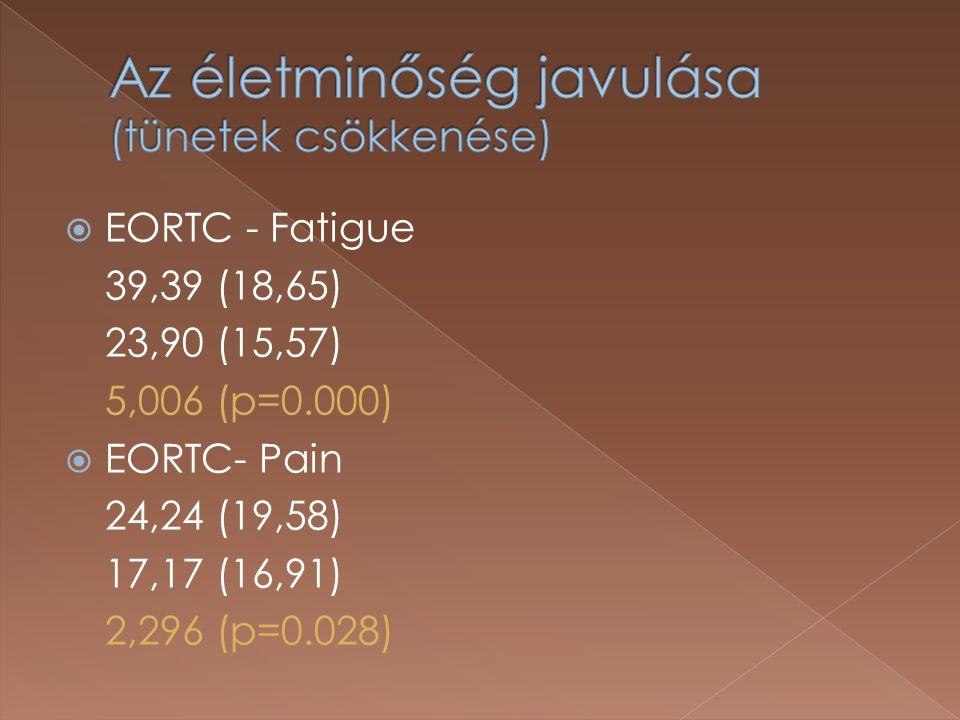  EORTC - Fatigue 39,39 (18,65) 23,90 (15,57) 5,006 (p=0.000)  EORTC- Pain 24,24 (19,58) 17,17 (16,91) 2,296 (p=0.028)