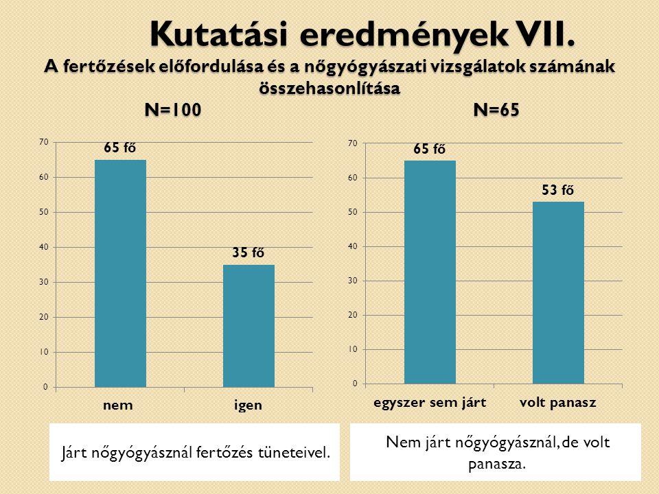 Kutatási eredmények VII.