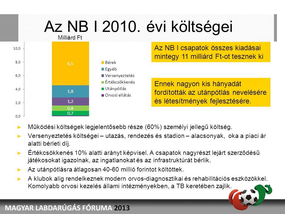 Az NB I 2010. évi költségei ► Működési költségek legjelentősebb része (60%) személyi jellegű költség. ► Versenyeztetés költségei – utazás, rendezés és