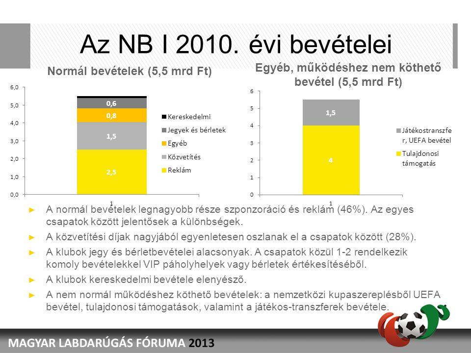 Az NB I 2010. évi bevételei ► A normál bevételek legnagyobb része szponzoráció és reklám (46%). Az egyes csapatok között jelentősek a különbségek. ► A