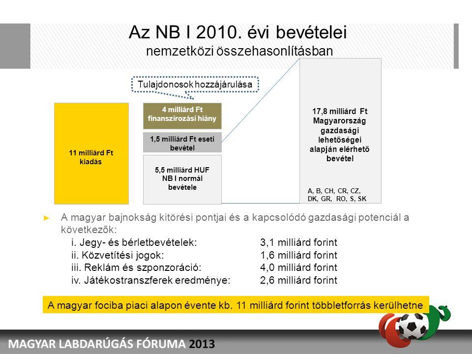 Az NB I 2010. évi bevételei nemzetközi összehasonlításban ► A magyar bajnokság kitörési pontjai és a kapcsolódó gazdasági potenciál a következők: i. J