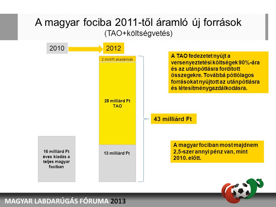 A Társaság adó felhasználása 2012-ben MLSZ programjaSportszervezetek programja JogcímÖsszeg (milliárd HUF) Személyi jellegű ráfordítás 0.6 Tárgyi eszköz beruházás2.0 Utánpótlás-nevelés 1.8 Versenyeztetés 2.4 Közreműködői költségek 0.1 ÖSSZESEN6.9 JogcímÖsszeg (milliárd HUF) Személyi jellegű ráfordítás1.0 Tárgyi eszköz beruházás 9.6 Utánpótlás-nevelés 10.0 Versenyeztetés 0.0 Közreműködői költségek 0.1 ÖSSZESEN20.7