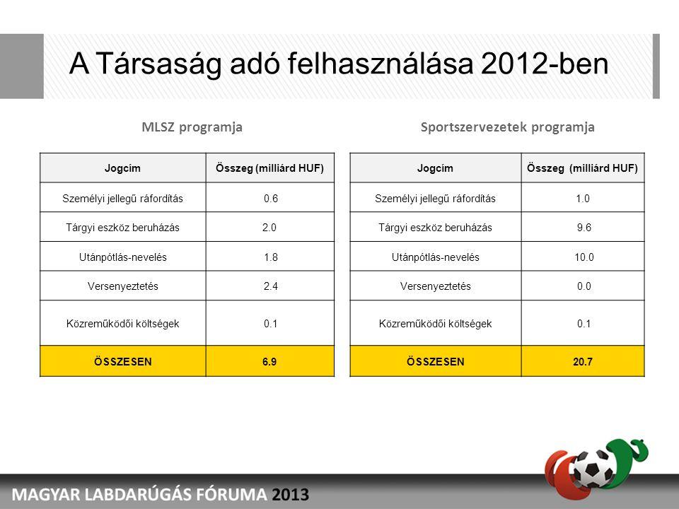 A Társaság adó felhasználása 2012-ben MLSZ programjaSportszervezetek programja JogcímÖsszeg (milliárd HUF) Személyi jellegű ráfordítás 0.6 Tárgyi eszk