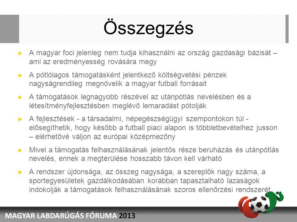 Összegzés ► A magyar foci jelenleg nem tudja kihasználni az ország gazdasági bázisát – ami az eredményesség rovására megy ► A pótlólagos támogatásként