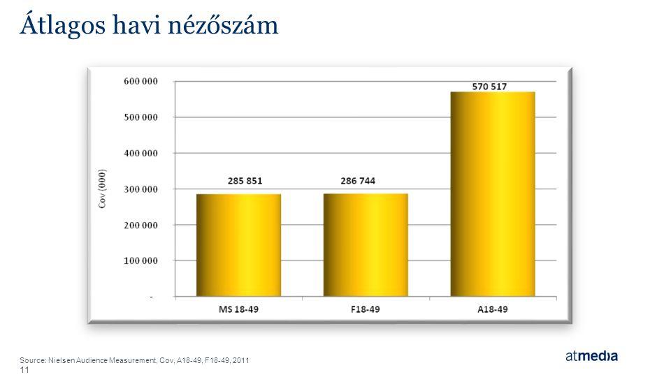 11 Átlagos havi nézőszám Source: Nielsen Audience Measurement, Cov, A18-49, F18-49, 2011