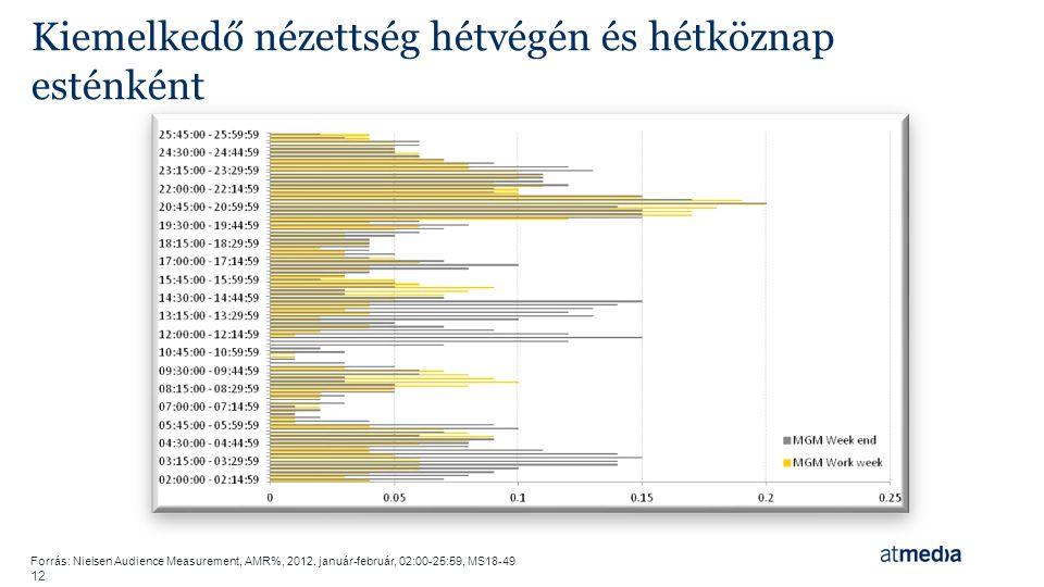 12 Kiemelkedő nézettség hétvégén és hétköznap esténként Forrás: Nielsen Audience Measurement, AMR%, 2012. január-február, 02:00-25:59, MS18-49