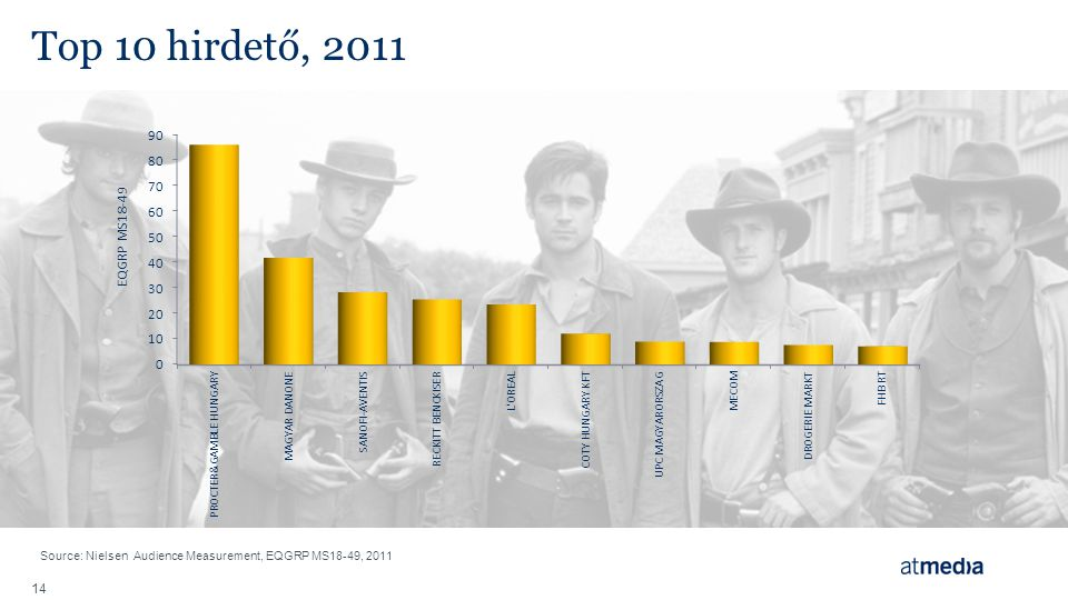 14 Top 10 hirdető, 2011 Source: Nielsen Audience Measurement, EQGRP MS18-49, 2011