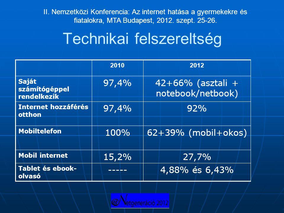 Technikai felszereltség 20102012 Saját számítógéppel rendelkezik 97,4%42+66% (asztali + notebook/netbook) Internet hozzáférés otthon 97,4%92% Mobiltel